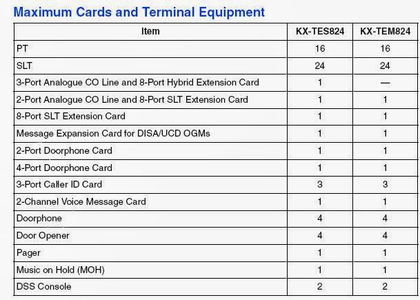 kx tes824 manual download rh kx tes824 manual download thepivotpoint us panasonic tes824 installation manual panasonic tes824 installation manual